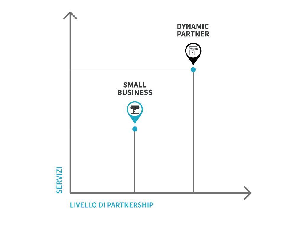 livello-partnership-servizi-valmusic